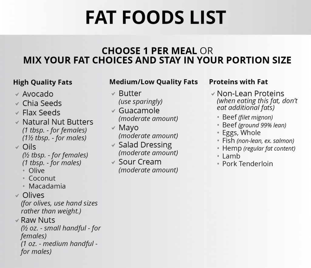 Ignite Phase Fat Foods List