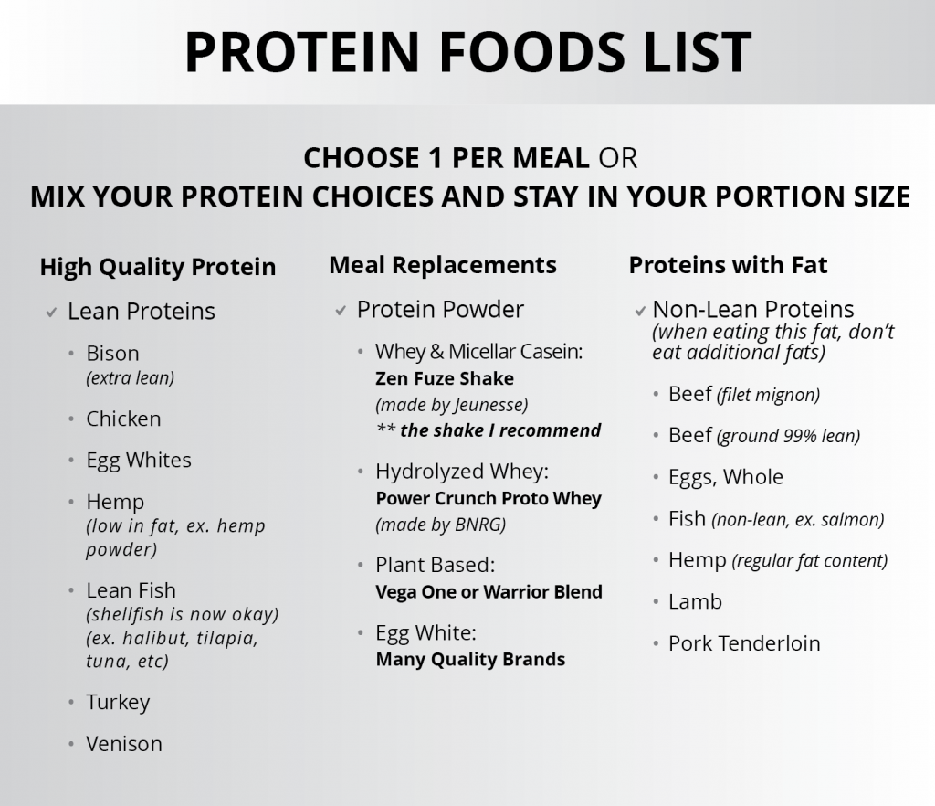 Ignite Phase Protein Foods List